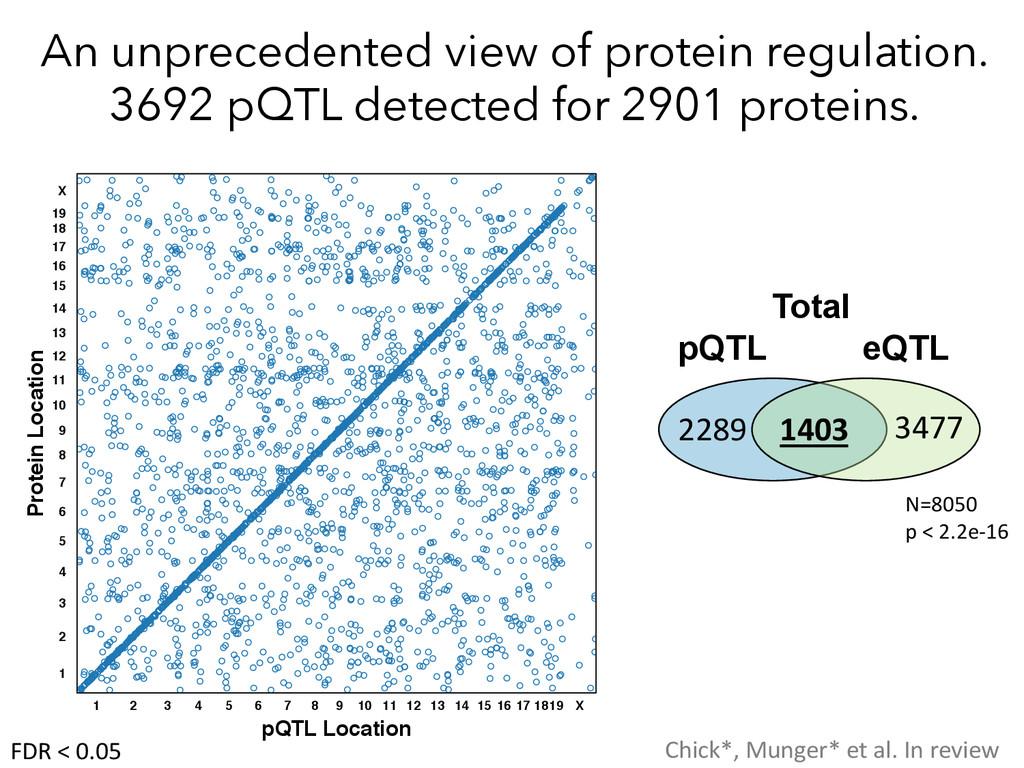 An unprecedented view of protein regulation. 36...