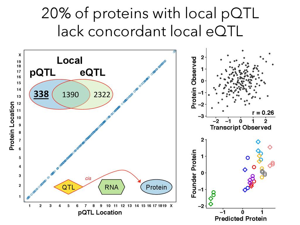 Protein Location pQTL Location 1 2 3 4 5 6 7 8 ...