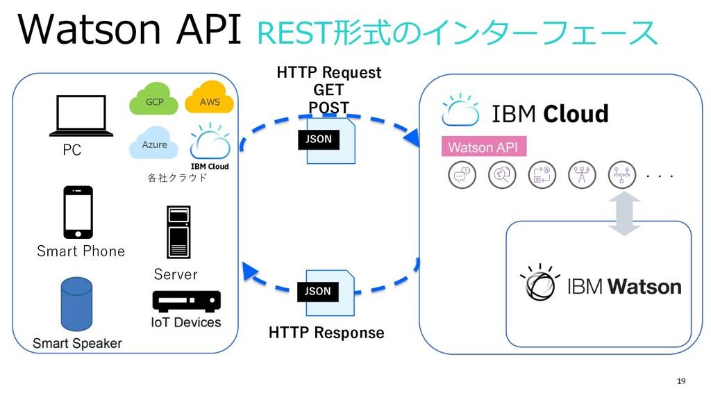 19 Watson API REST形式のインターフェース ・・・ HTTP Request ...
