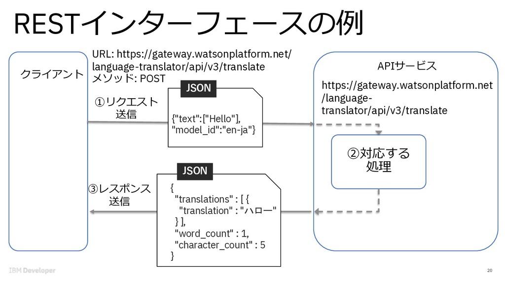 RESTインターフェースの例 20 クライアント https://gateway.watson...