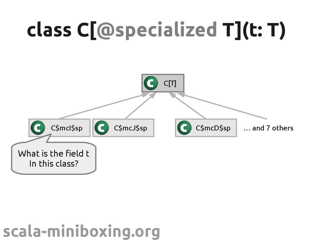 scala-miniboxing.org class C[ class C[@speciali...