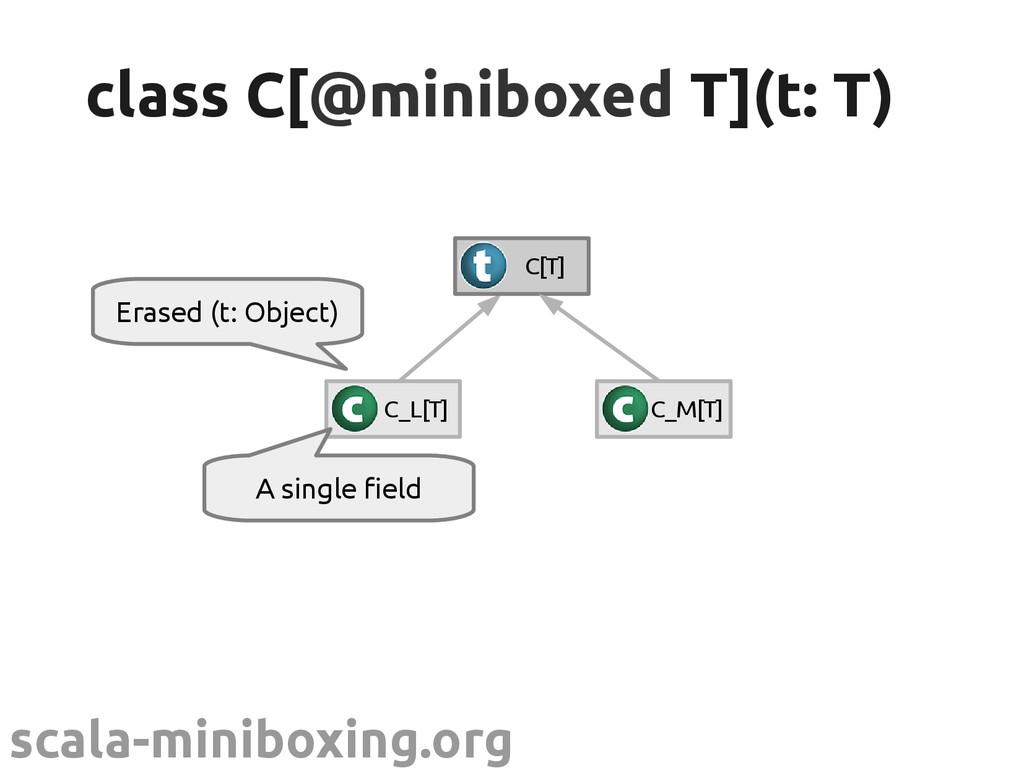 scala-miniboxing.org class C[ class C[@miniboxe...