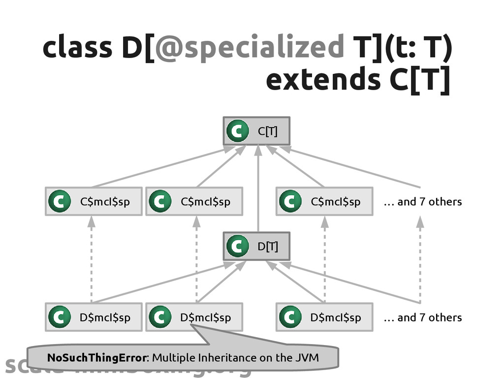 scala-miniboxing.org class D[ class D[@speciali...