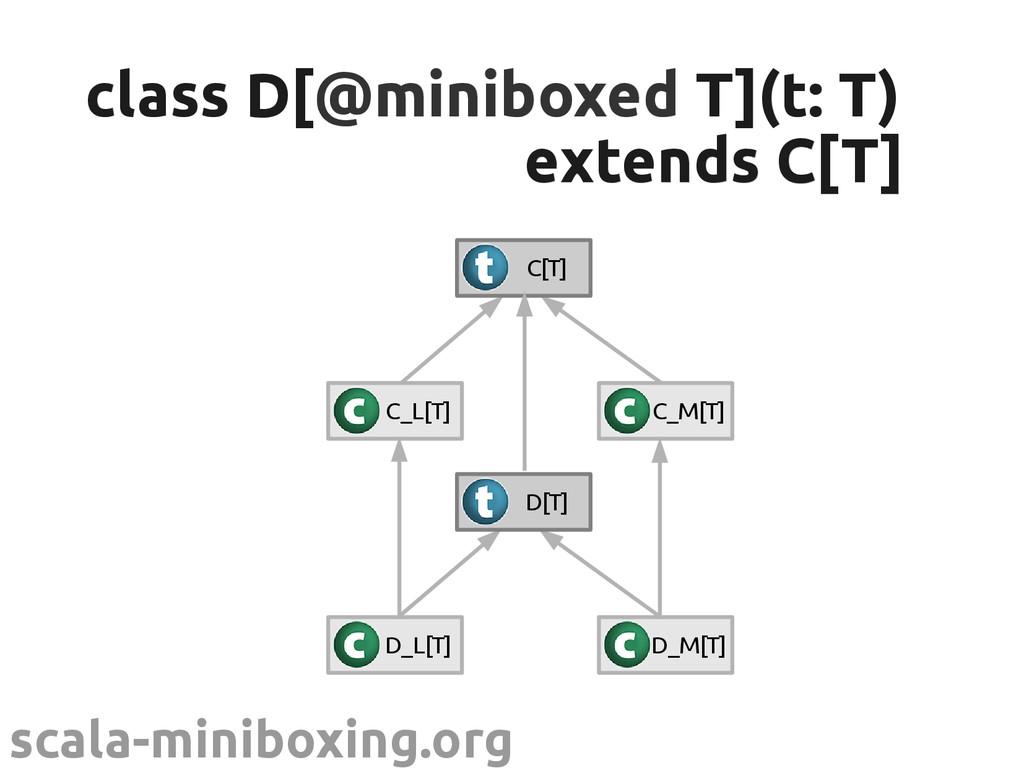 scala-miniboxing.org class D[ class D[@miniboxe...