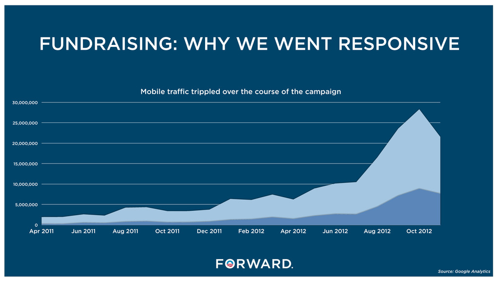 FUNDRAISING: WHY WE WENT RESPONSIVE 0 5,000,000...