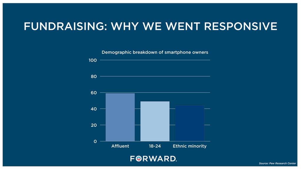 FUNDRAISING: WHY WE WENT RESPONSIVE Source: Pew...