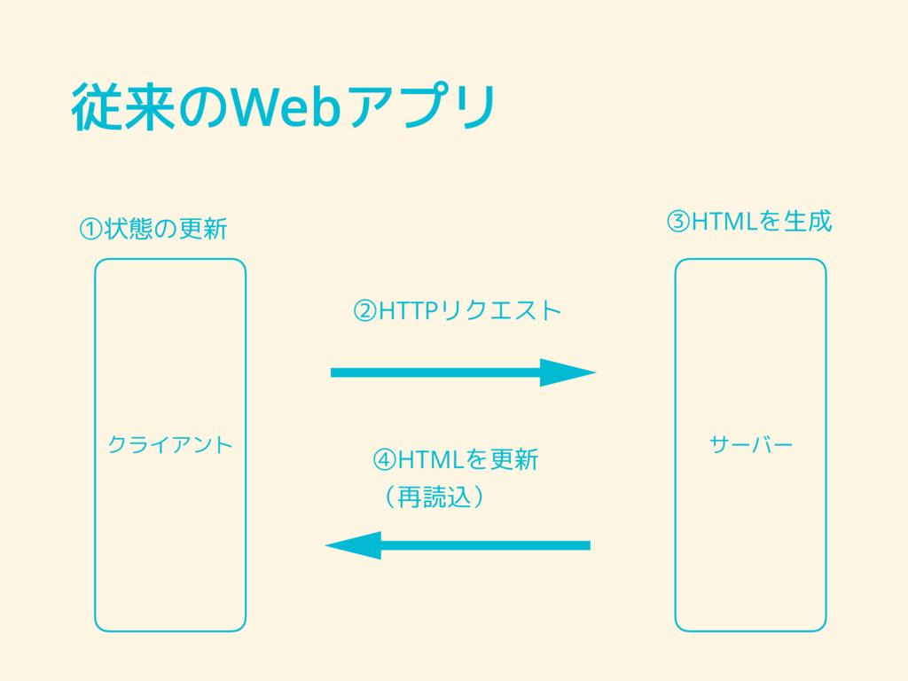 従来のWebアプリ クライアント サーバー ②HTTPリクエスト ③HTMLを生成 ④HTML...