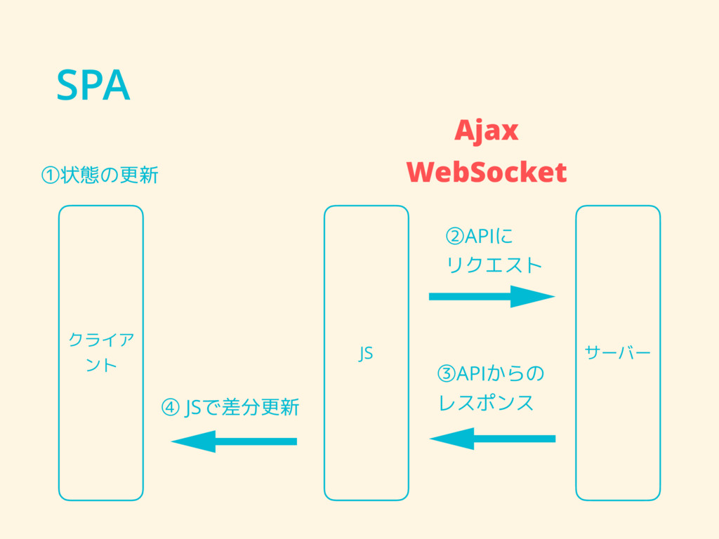SPA クライア ント サーバー JS ④ JSで差分更新 ③APIからの レスポンス ①状態...