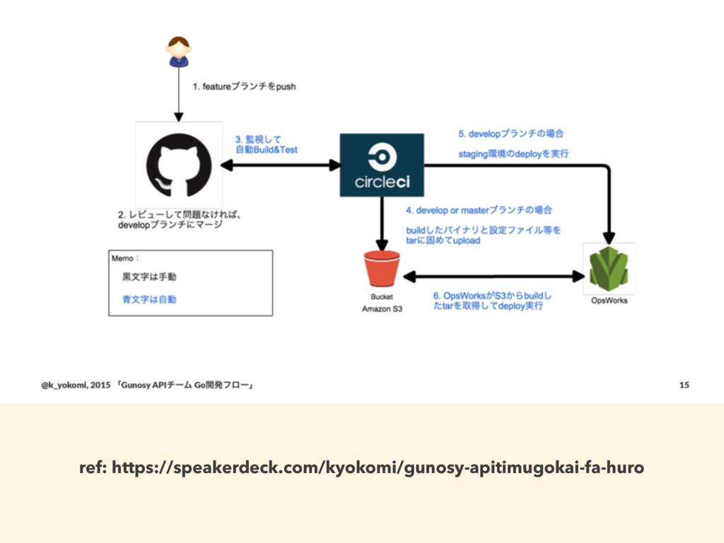 ref: https://speakerdeck.com/kyokomi/gunosy-api...