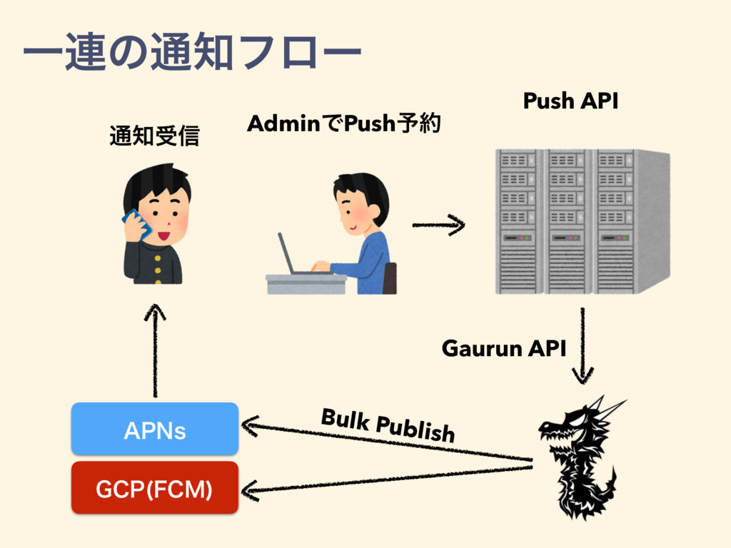 """1/T ($1 '$.  AdminͰPush༧ Push API Gaurun API ..."