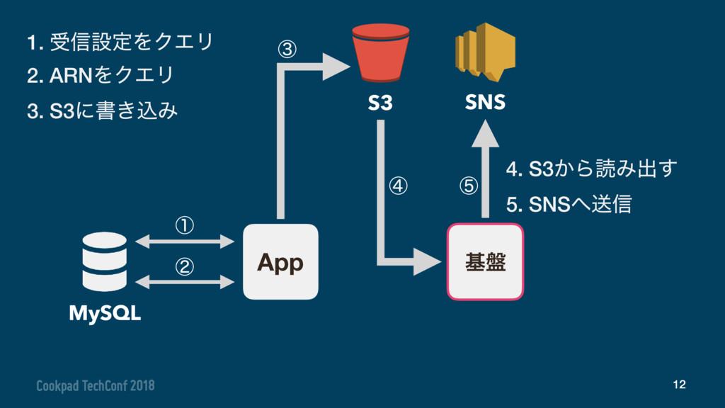 12 App S3 ج൫ SNS 1. ड৴ઃఆΛΫΤϦ 2. ARNΛΫΤϦ 3. S3ʹॻ...