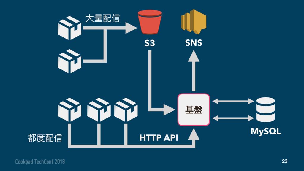 23 S3 ج൫ SNS MySQL େྔ৴ ৴ HTTP API