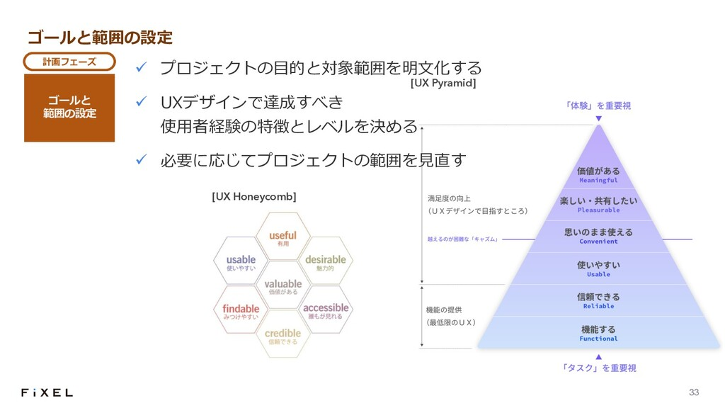 33 [UX Pyramid] ゴールと範囲の設定 ü プロジェクトの⽬的と対象範囲を明⽂化す...