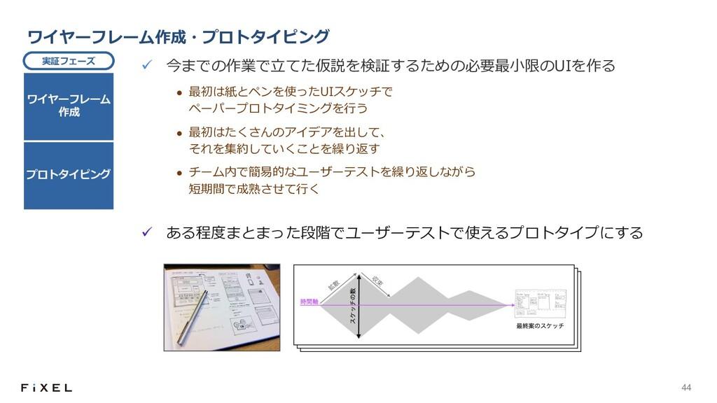 44 ワイヤーフレーム作成・プロトタイピング ü 今までの作業で⽴てた仮説を検証するための必要...