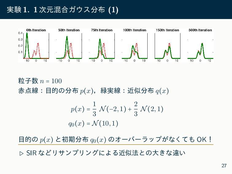 ࣮ݧ 1. 1 ݩࠞ߹Ψε (1) ཻࢠ n = 100 ઢɿతͷ p(x...