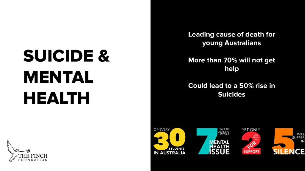 SUICIDE Leading cause of death for young Austra...