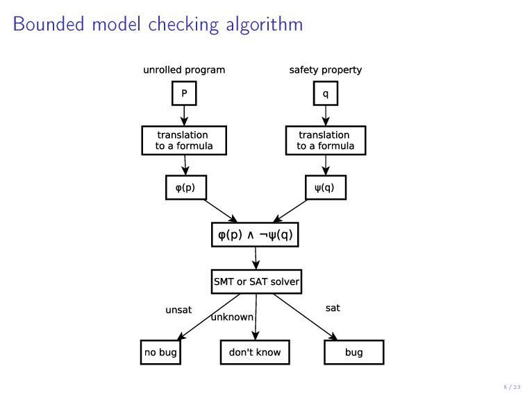 5 / 23 Bounded model checking algorithm