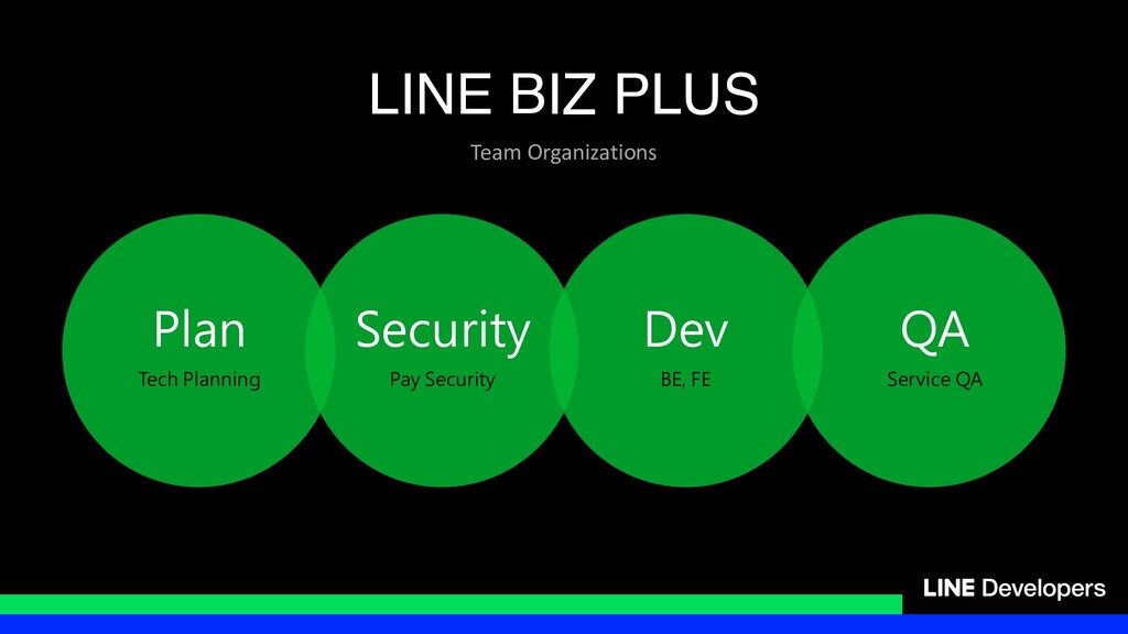 Plan Tech Planning Security Pay Security Dev BE...
