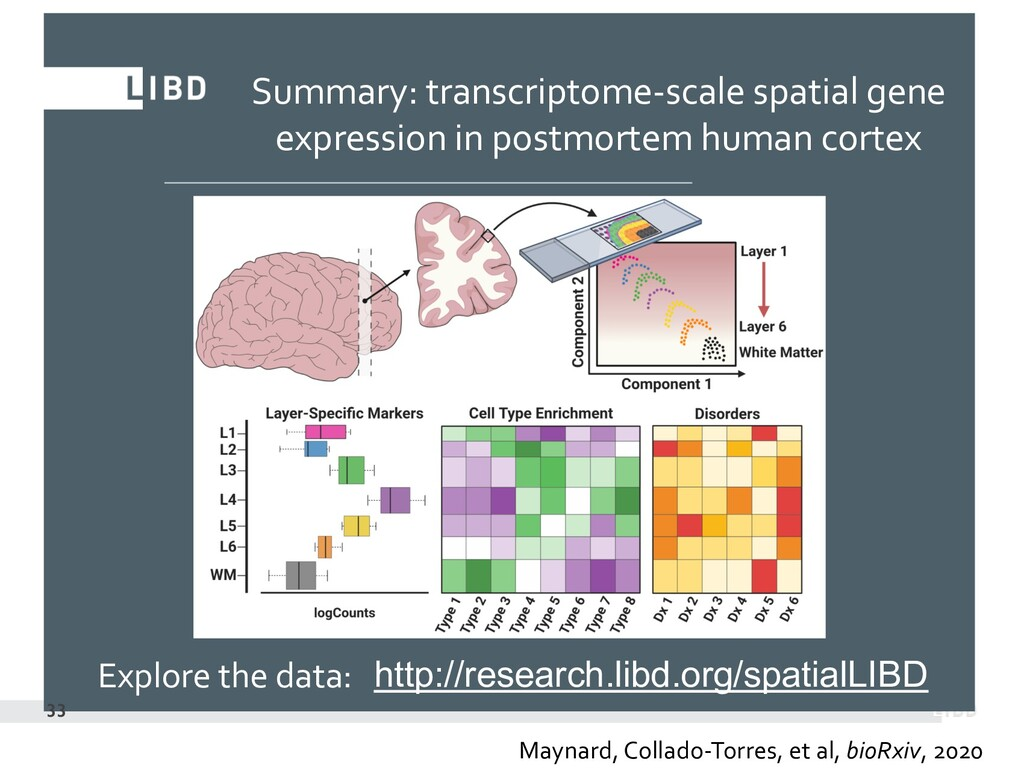 Summary: transcriptome-scale spatial gene expre...