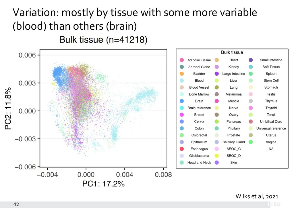 42 Wilks et al, 2021 Variation: mostly by tissu...