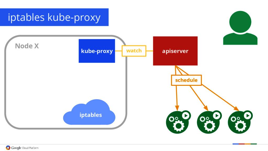 iptables kube-proxy iptables kube-proxy apiserv...