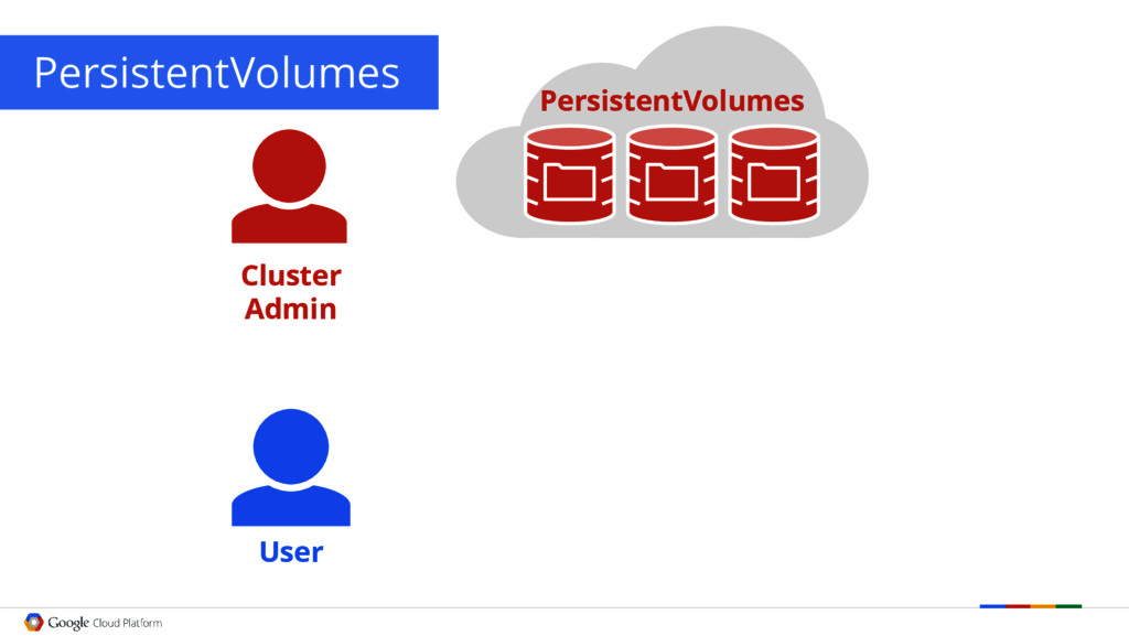 PersistentVolumes User Cluster Admin Persistent...