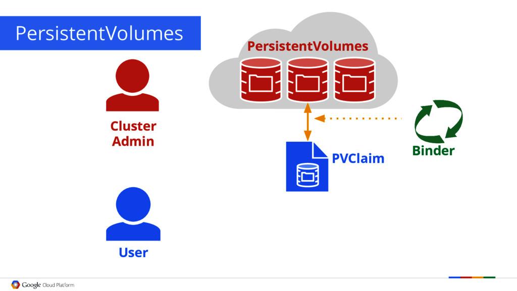 PersistentVolumes User PVClaim Binder Cluster A...