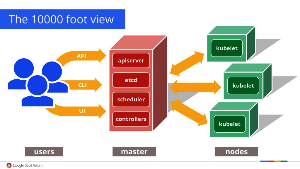 kubelet UI kubelet CLI API users master nodes T...