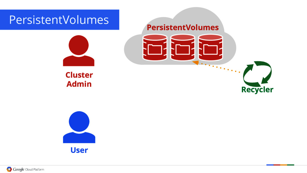 PersistentVolumes User Recycler Cluster Admin P...