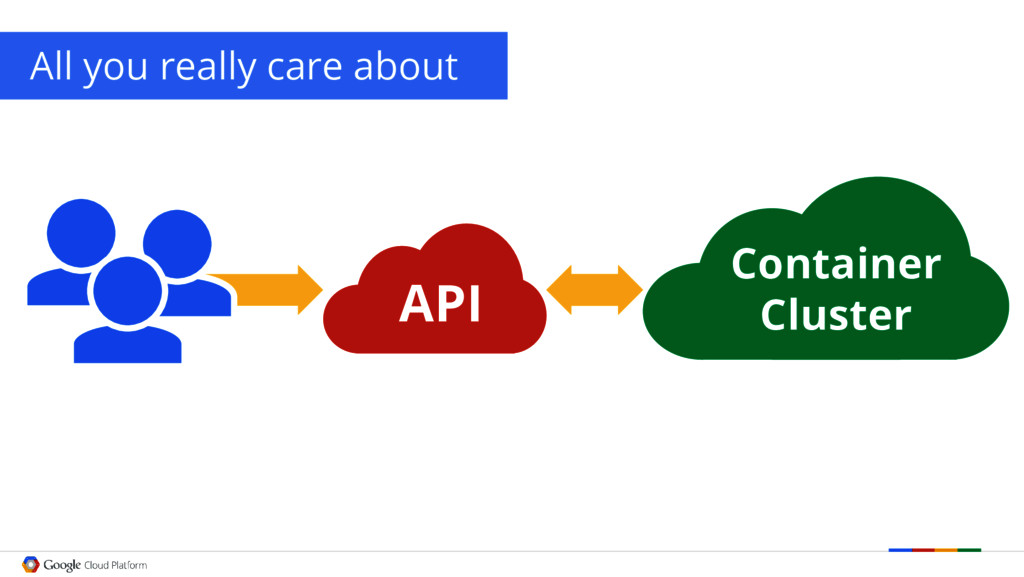 UI All you really care about API Container Clus...