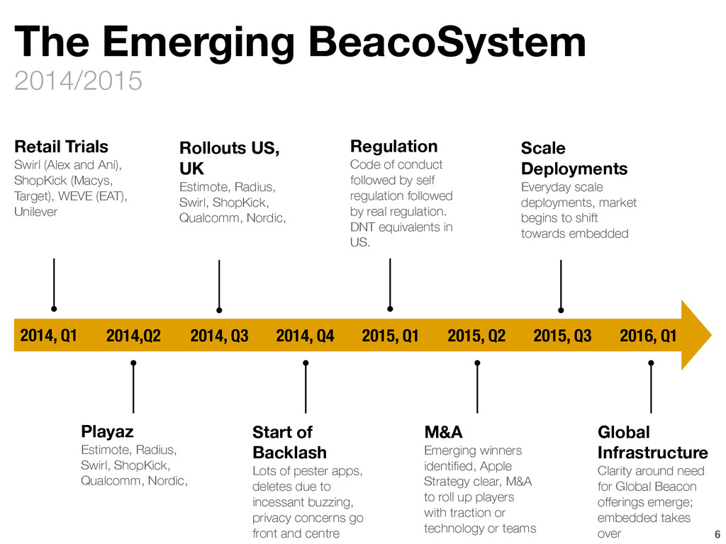 2014/2015 The Emerging BeacoSystem 6 2014, Q1 2...