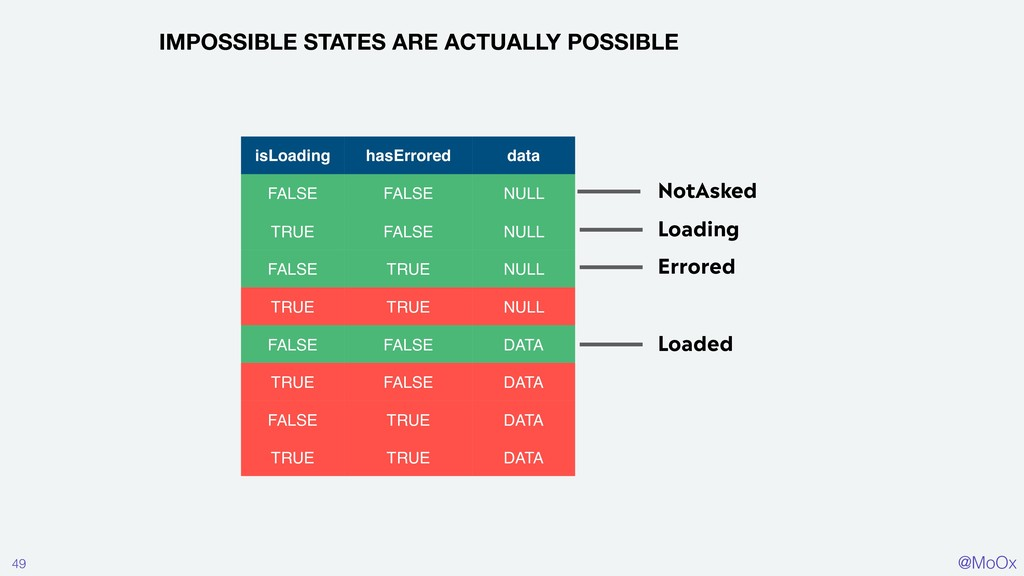 @MoOx 49 IMPOSSIBLE STATES ARE ACTUALLY POSSIBL...