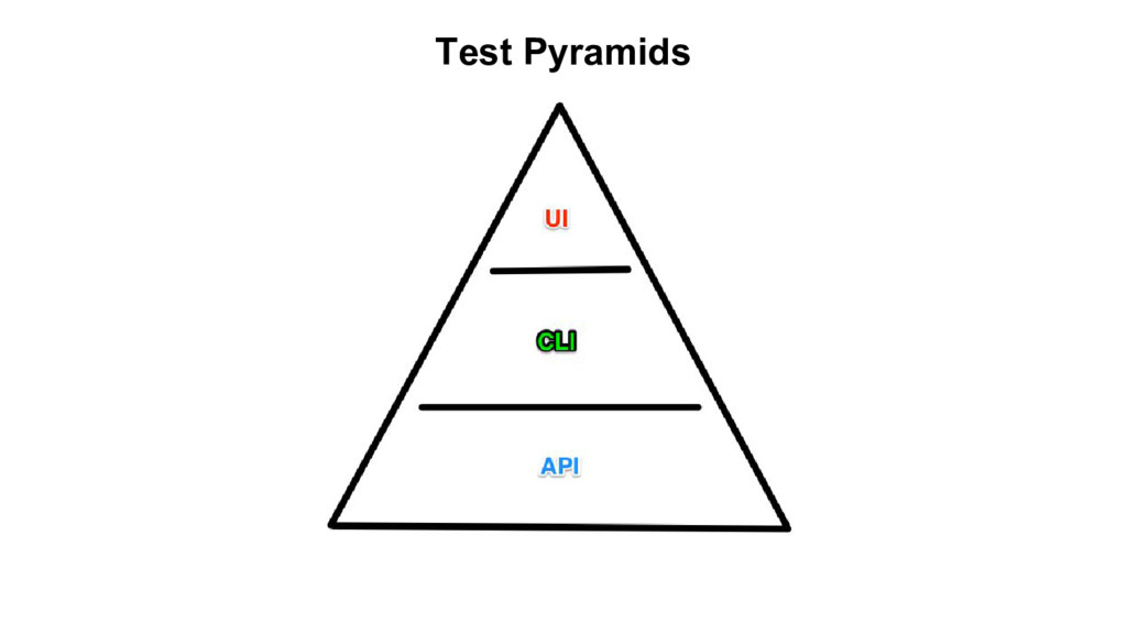 Test Pyramids