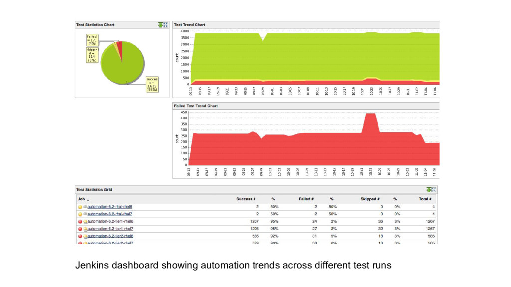 Jenkins dashboard showing automation trends acr...