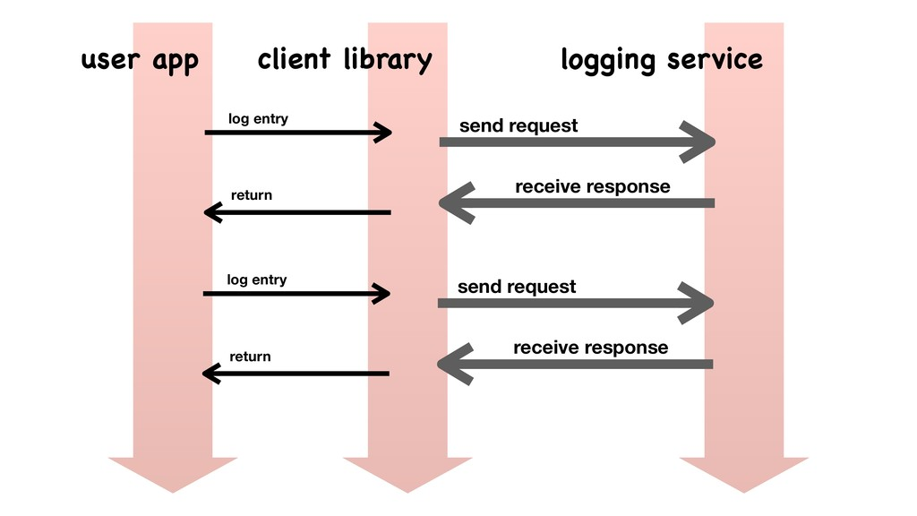 log entry send request user app client library ...