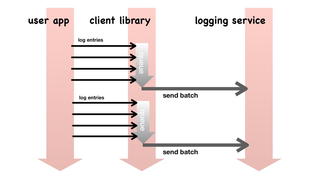 queue queue log entries log entries send batch ...