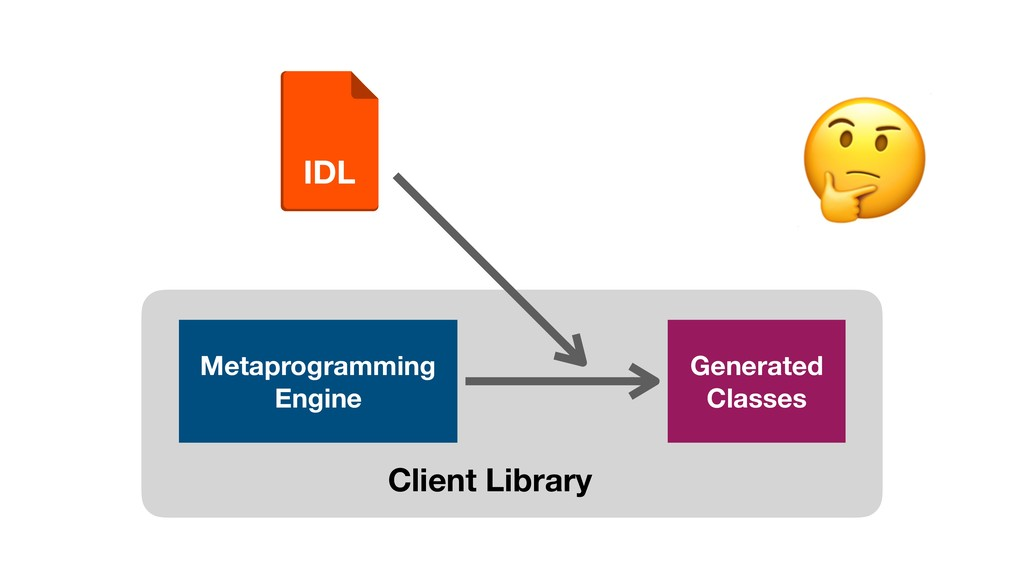 IDL Client Library Metaprogramming Engine Gener...