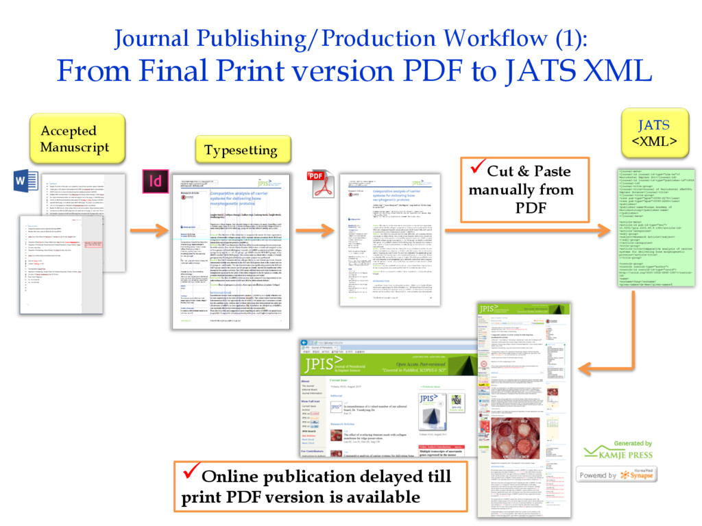 Accepted Manuscript Typesetting Journal Publish...