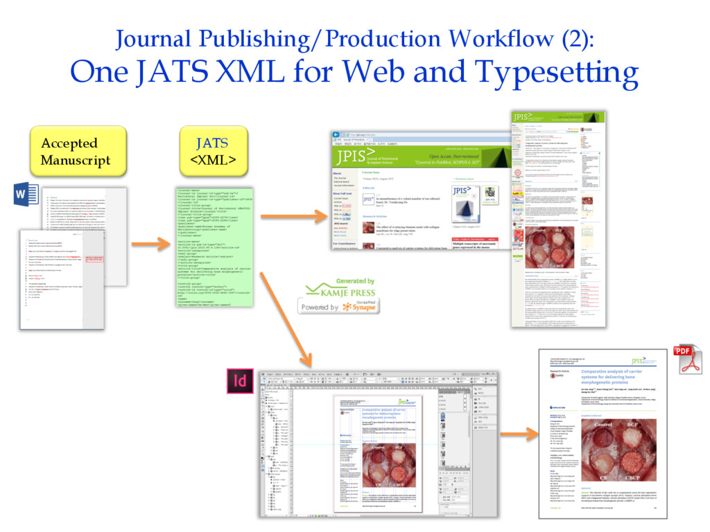 Journal Publishing/Production Workflow (2): One...