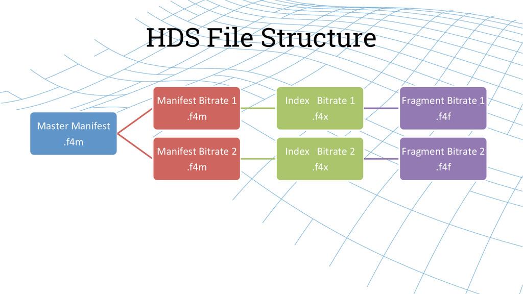 HDS File Structure Master Manifest  .f4m...
