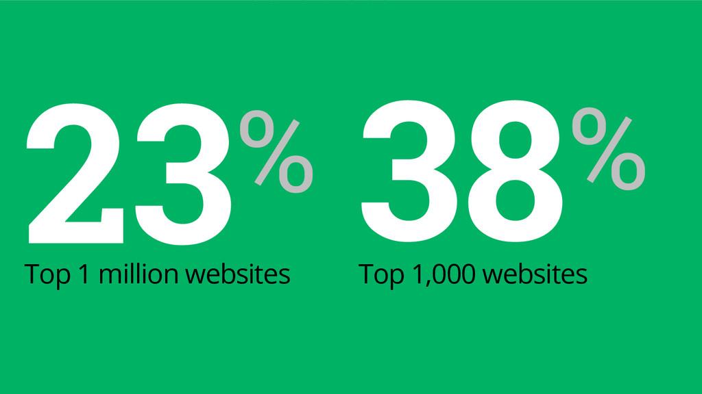 23% Top 1 million websites 38% Top 1,000 websit...