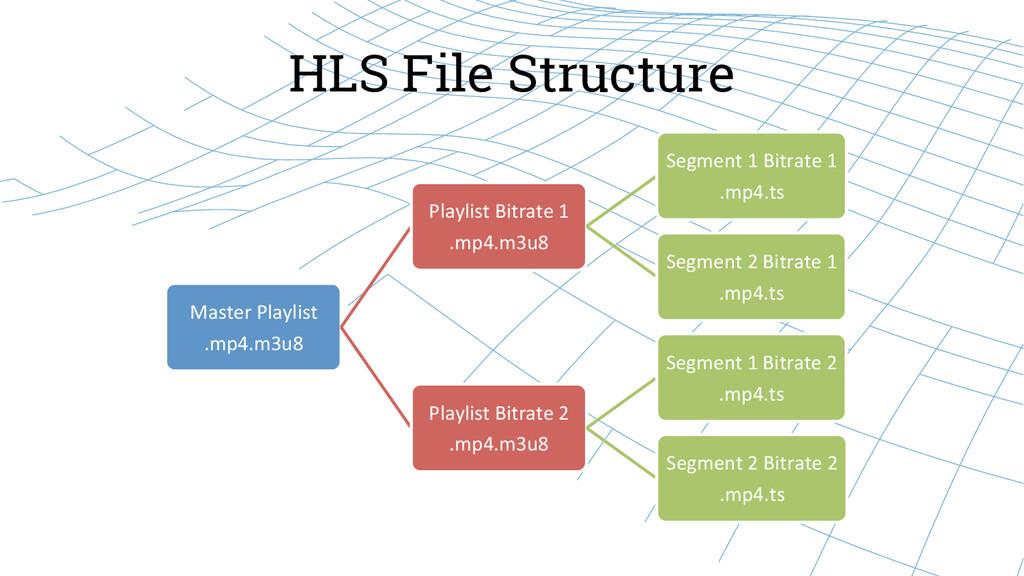 HLS File Structure Master Playlist  .mp4....