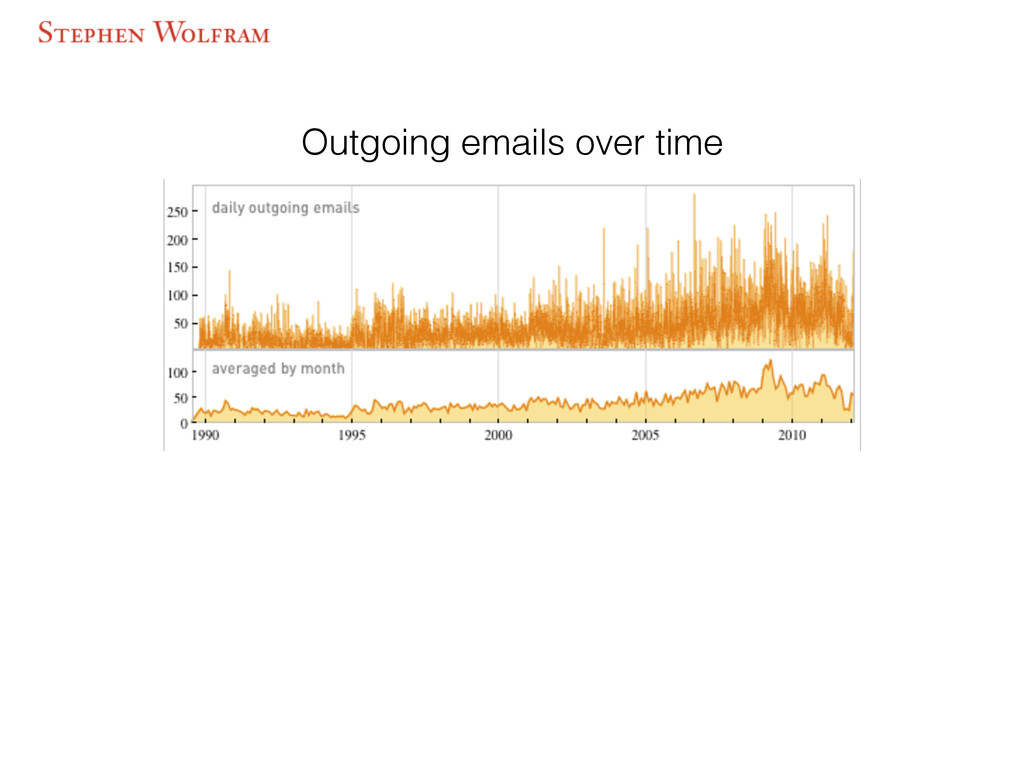 Outgoing emails over time