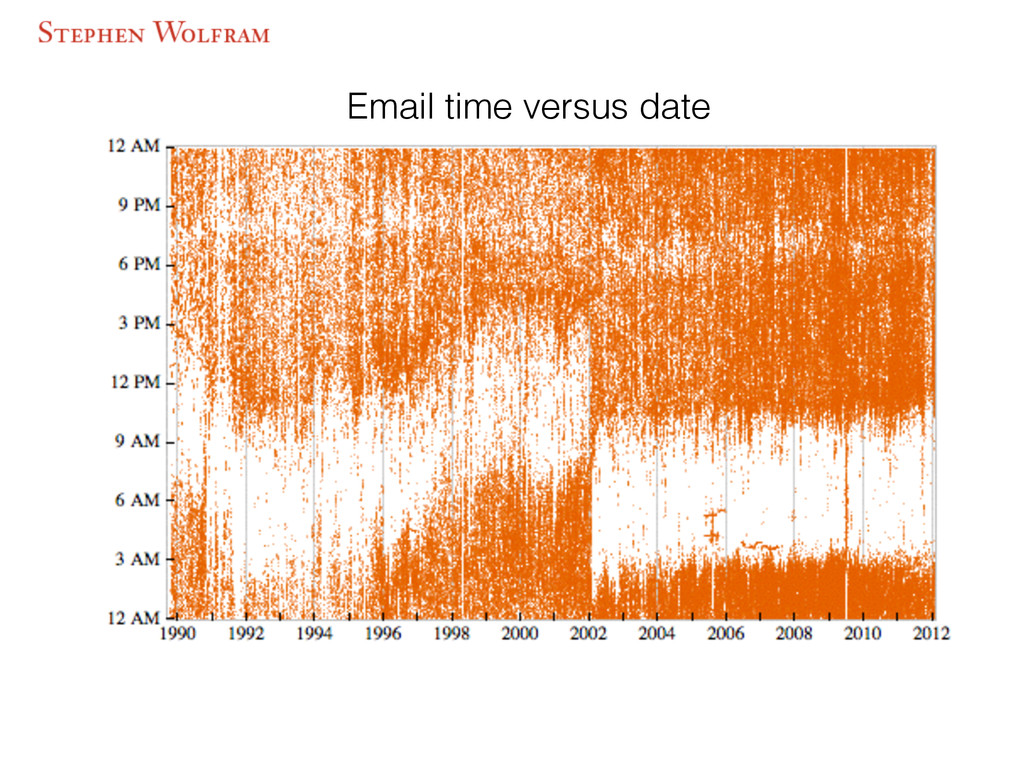 Email time versus date