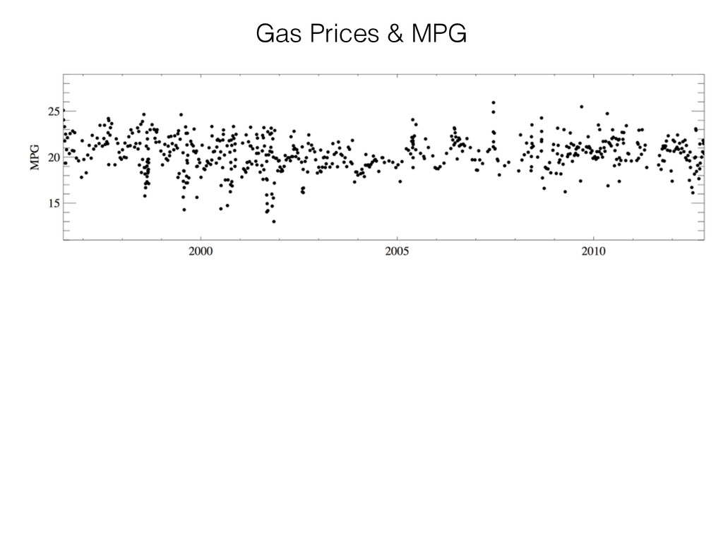 Gas Prices & MPG