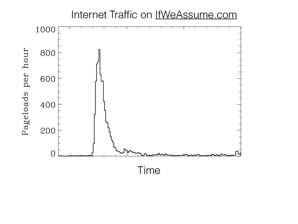 Time Internet Traffic on IfWeAssume.com