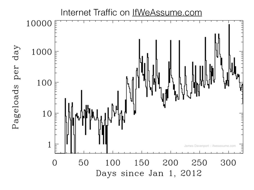 Internet Traffic on IfWeAssume.com