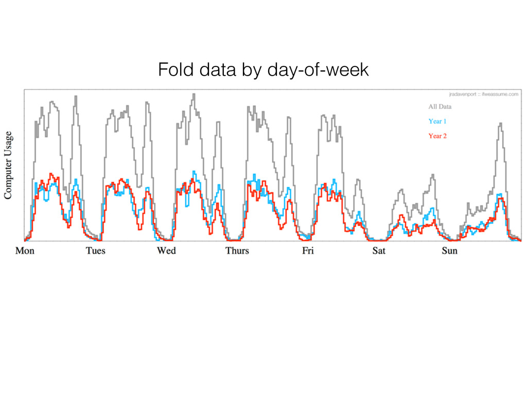 Fold data by day-of-week