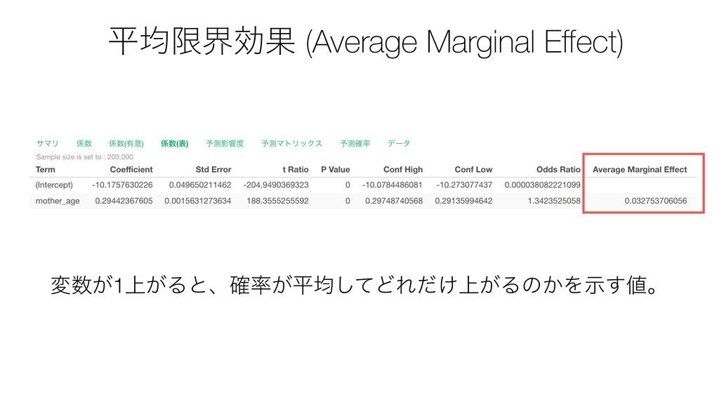 ฏۉݶքޮՌ (Average Marginal Effect) ม͕1্͕Δͱɺ͕֬ฏۉ͠...