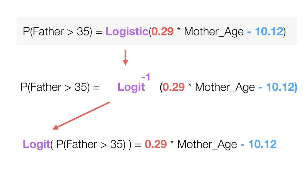 Logit( P(Father > 35) ) = 0.29 * Mother_Age - 1...